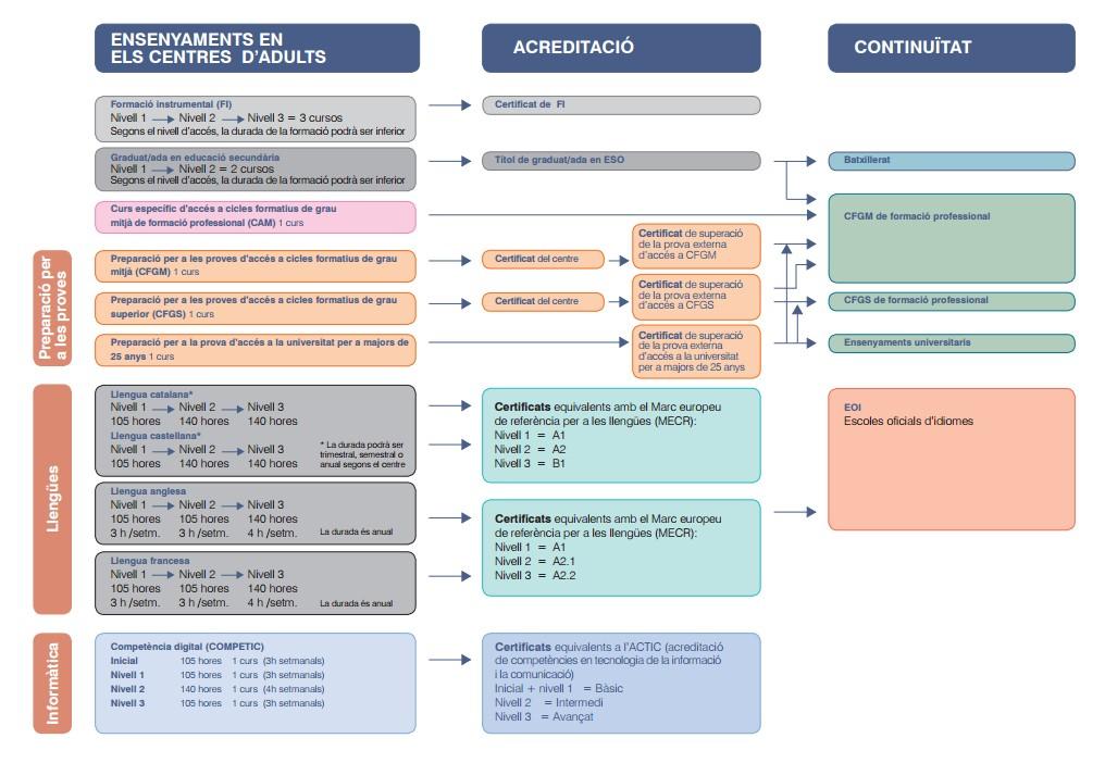 Ensenyaments que s'ofereixen als centres de formació de persones adults, acreditacions i possibles continuïtat